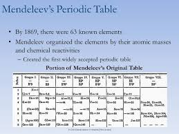 Development of the Periodic Table Chemistry 5(A). - ppt download