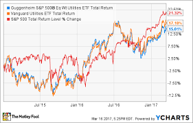 Vanguard 500 Index Fund Chart Best Index Funds For 2016 The Motley Fool