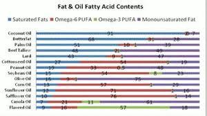 Healthy Oils Mofas Omega 3 Voltegevity Diet Paleo