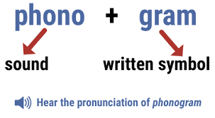 Phonetic Chart Sound For Kindergarten How To Teach Phonograms Free Phonogram Sounds App