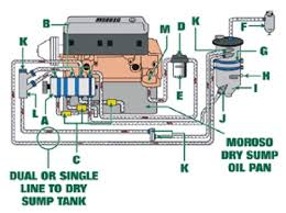 tech tip dry sump oil system tech dry sump oil system diagram