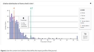 Embo Press On Twitter Journal Citation Reports At Clarivate Release