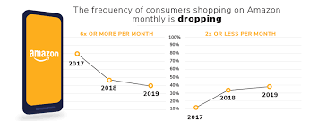Walmart Pay Grade Chart 2018 Walmart Appears To Be Gaining Ground Against Amazon