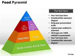 The Pyramid Food Chart Food Pyramid Chart For Good Health Powerpoint Diagram