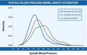 New York City Diabetes Abc Profile 2011 2012 Research