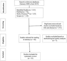 Frontiers Acute And Chronic Responses Of Aerobic Exercise