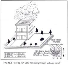 rain water harvesting in need methods and other details clip image004