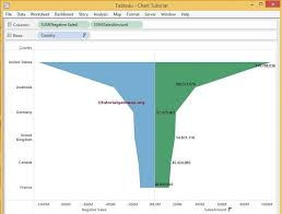 Funnel Chart With Multiple Measures In Tableau Creating Traditional Funnel Chart In Tableau