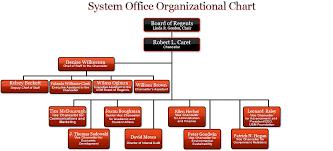 Usm System Office Organizational Chart Usm