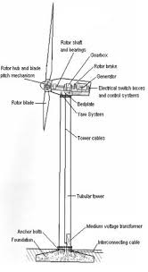 wind energy what is it? zero emission energy developments inc wind turbine charge controller wiring diagram Wind Turbine Wiring Diagram #19