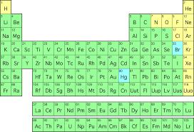 periodic table plete periodic table hd some periodic tables in diffe designs