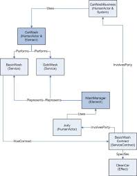 Car Wash Flow Chart Service Oriented Architecture Ontology Version 2 0
