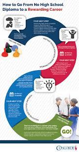 high school diploma program concorde career college high school completion program infographic