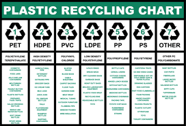 Free Stock Photo Of Plastic Recycling Chart
