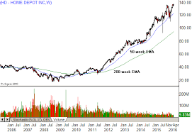 Small Picture Better Buy Home Depot or Lowes HD LOW Investopedia