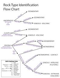 Rock Type Identification Flow Chart