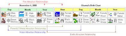 Chinese Horoscope Birth Chart Barack Obama For 2008 President