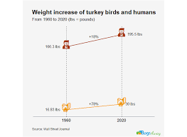 Chickens have actually surpassed the thanksgiving bird when it comes to weight gain, according to a report (pdf) from the. Thanksgiving Statistics 80 Intriguing Stats Bagsaway Passport