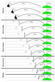 golf club distance cheat sheet golf club distance chart google search golf pinterest golf
