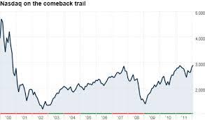 Nasdaq 2000 Chart This Is Not A Tech Bubble The Buzz Feb 6 2012