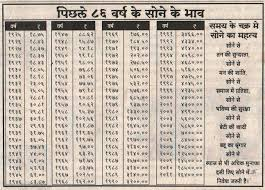 Chennai Gold Rate Chart Discover Why The Gold Rate In Usa Is Skyrocketing Gold