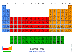 118 laminated periodic table of elements flash cards. The Periodic Table Of The Elements By Webelements