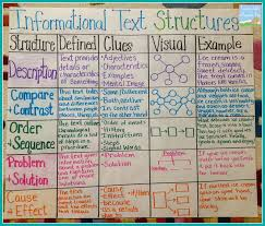 Informational Text Structures Writing Anchor Charts