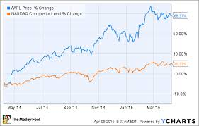 5 Catalysts That Make Apple Stock Undervalued Even At 125