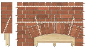 no mechanical supports are required and the existing window frame can be removed and replaced without fear of the masonry moving