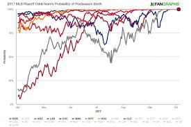 Mlb Chart Standings Welcome To Baseballs Temporary Superteam Era The Ringer
