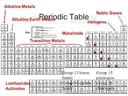 The History of the Modern Periodic Table. History of the Periodic ...