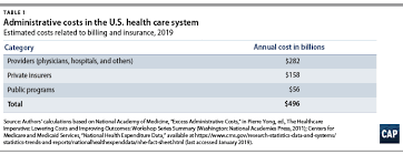 Excess Administrative Costs Burden The U S Health Care