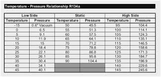R134a Temperature And Pressure Chart 18 Unfolded R134 Ambient Temperature Chart