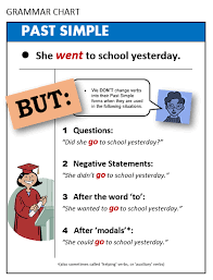 Past Simple All Things Grammar
