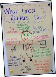 Well Chart Anchor Chart What Do Good Readers Do Love That The