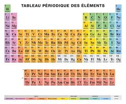 Periodic Table Of The Elements FRENCH Labeling, Colored Cells ...