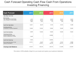 Cash Forecast Operating Cash Flow Cash From Operations