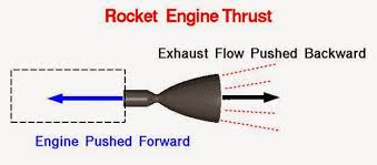 professor quibb introduction to ion propulsion a typical rocket engine uses internal mechanisms to accelerate some type of exhaust away from the rocket since this constitutes a force on the exhaust