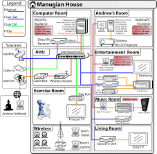 home network setup andrew manugian's blog best home network setup 2016 at Digital Home Network Diagram