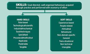 list hard skills