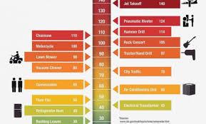 Noise Level Chart Db Level Chart Decibel Chart Decibel Meter