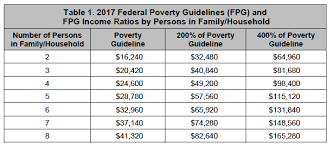 Federal Poverty Line 2017 Chart 65 Ageless Ohio Poverty Level Chart