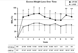 Gastric Sleeve Weight Loss Chart Mean Percentage Of Excess Weight Loss Laparoscopic Roux En