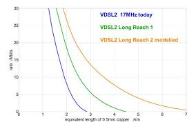Long Reach Vdsl2 What Effect Would It Have Thinkbroadband