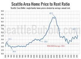 King County Median Home Price Chart Home Price To Rent Ratio Still Below Bubble Territory