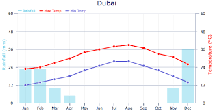 Climate And Weather Weather In Dubai