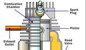 car engine oil flow diagram wiring library car engine oil flow diagram
