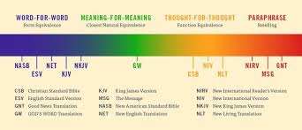Most Accurate Bible Translation Chart Bible Translatin Guide Which Bible Translation Should I Use