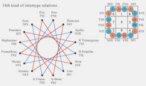 Socionics Relationship Chart The Diagram Of These Relations Differs From Diagrams Of