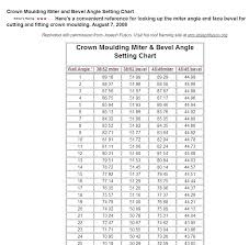 Angles Crown Molding Chart Crown Moulding Cutting Angles Bestgreentea Co